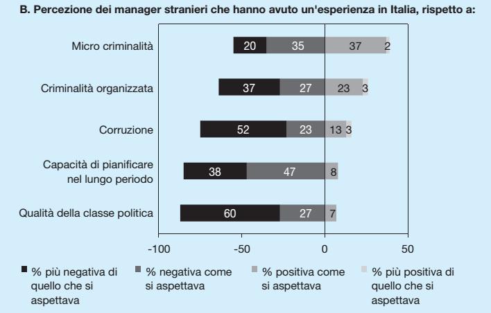 corruzione percezione manager