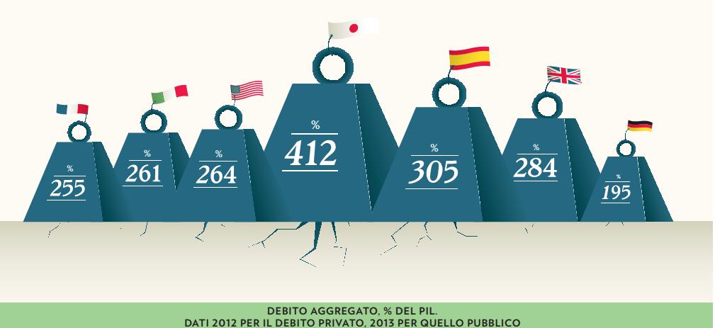 debito aggregato PIL