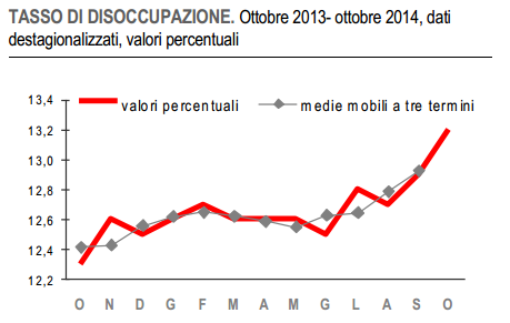 disoccupazione ottobre 2014