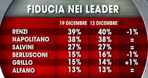 fiducia nei leader 1