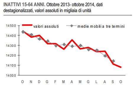 inattivi ottobre 2014