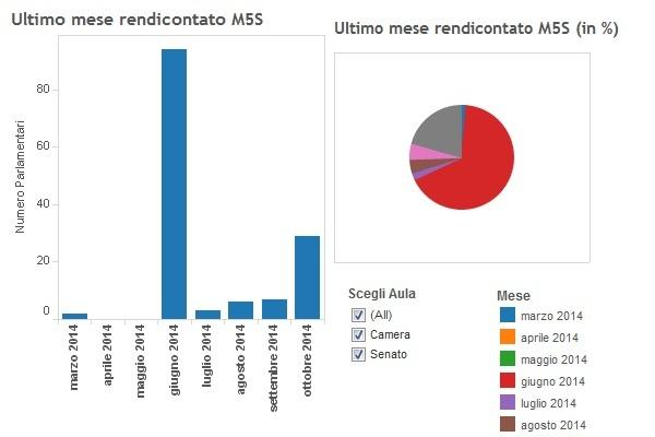 infografiche m5s