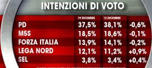 Sondaggio elettorale Ix�: in flessione i principali partiti, vola la Lega Nord