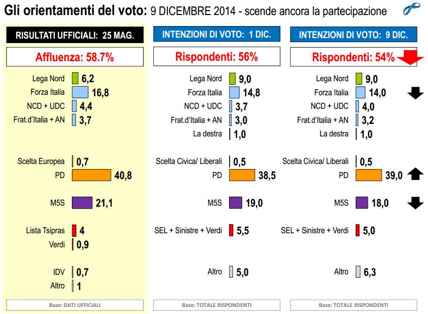 sondaggi elettorali lorien dicembre 2014