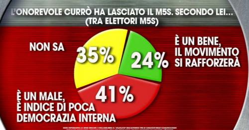 m5s Currò