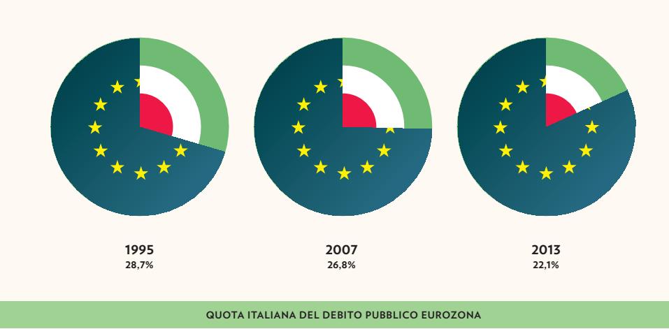 quota italiana debito