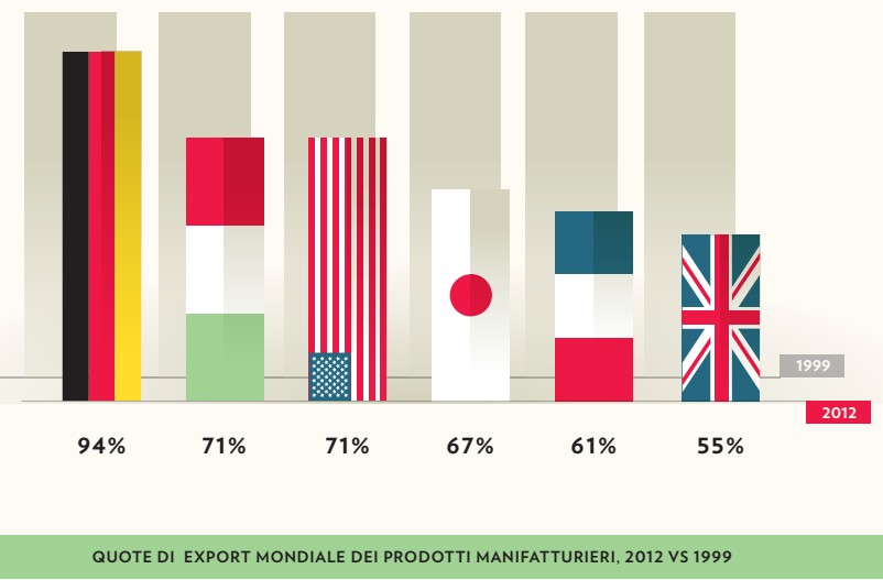 L 39 economia italiana italia secondo paese pi competitivo - Si usa per cucinare 94 ...