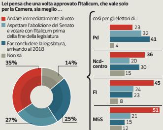 Sondaggi politici ipsos il 62 vorrebbe votare prima del 2018 for Lista politici italiani