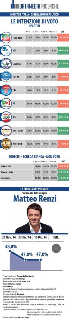 IL TEMPO_INFOGRAFICA_09_12_2014 sondaggi elettorali datamedia