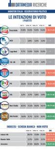 Sondaggi elettorali Datamedia: continua il calo del PD