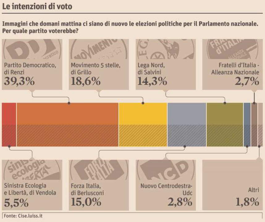 sondaggi elettorali Demetra