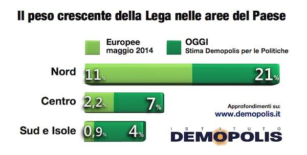 sondaggi elettorali Demopolis Lega Paese