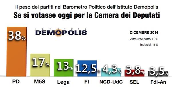 sondaggi elettorali Demopolis intenzioni di voto
