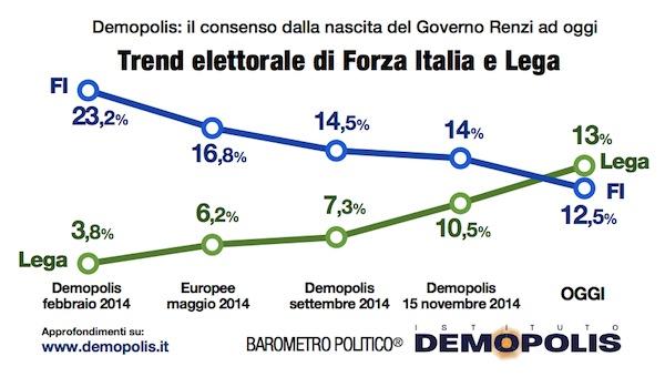 sondaggi elettorali Demopolis trend FI Lega