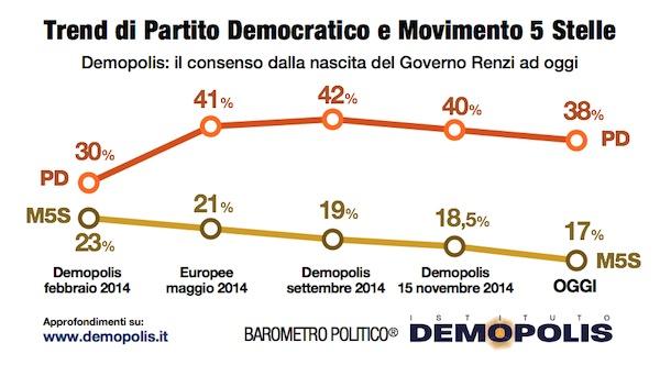 sondaggi elettorali Demopolis trend PD M5S