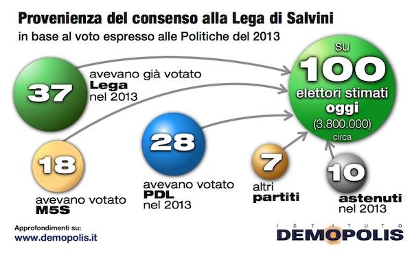 sondaggi elettorali Demopolis voti Lega