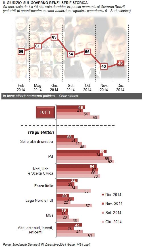 sondaggi elettorali Demos fiducia governo