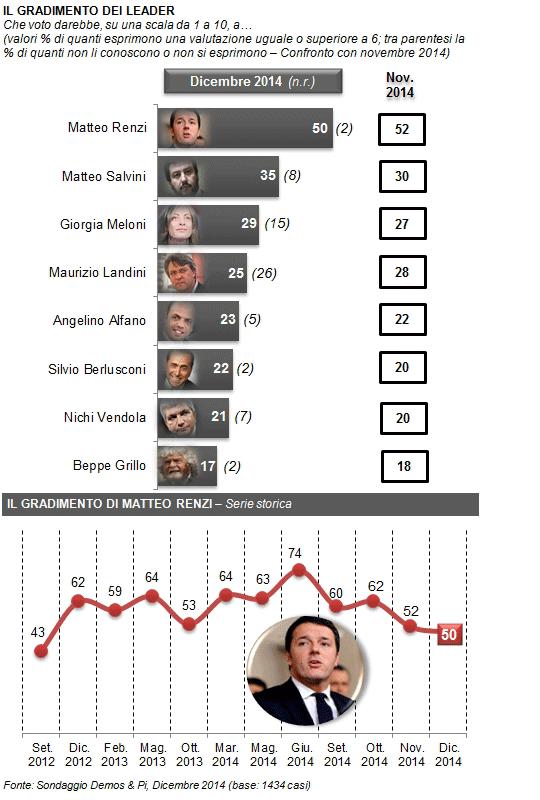 sondaggi elettorali Demos fiducia leaders