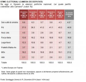Sondaggi elettorali Demos: il PD ferma il calo, la Lega avanza ai danni di Forza Italia