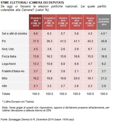 sondaggi elettorali Demos intenzioni voto