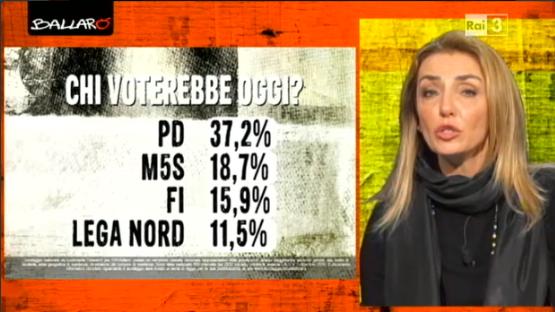sondaggi elettorali Euromedia intenzioni di voto 1
