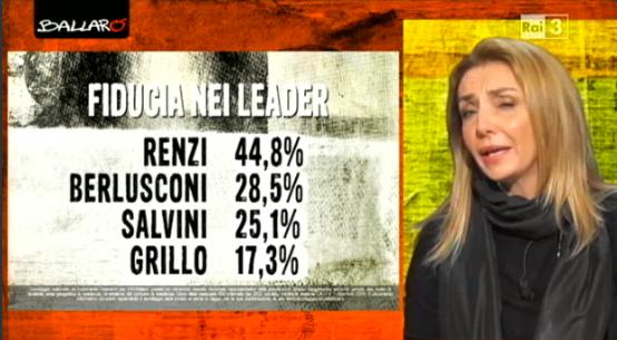 sondaggi elettorali Euromedia leader