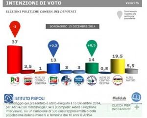 Sondaggi elettorali Piepoli: avanza il centrodestra, diminuisce il PD