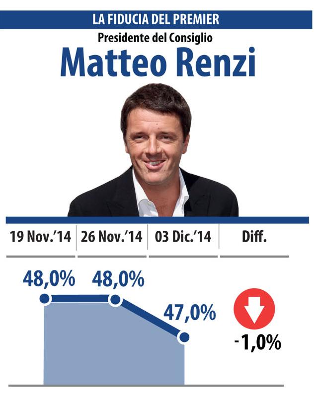 sondaggi elettorali datamedia 3 dicembre fiducia renzi