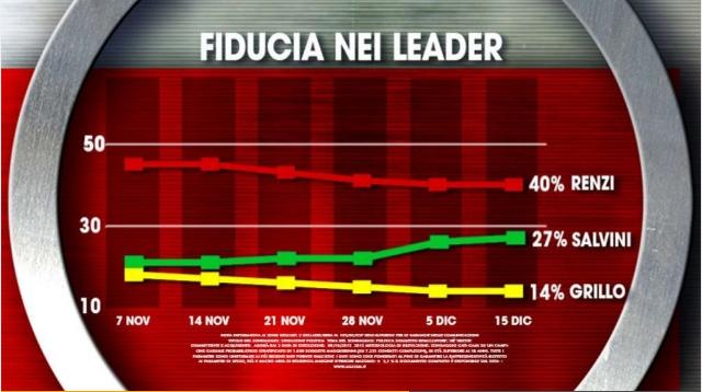 sondaggi elettorali ixe fiducia trend
