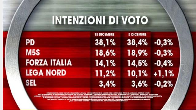 sondaggi elettorali ixe intenzioni voto 1