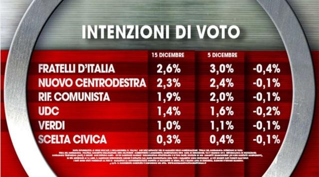 sondaggi elettorali ixe intenzioni voto 2