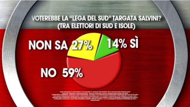 sondaggi elettorali ixe lega sud