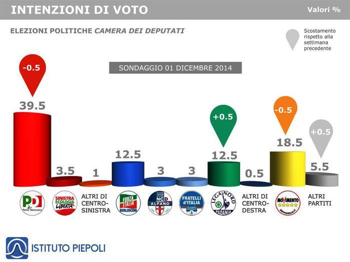 sondaggi elettorali Piepoli Intenzioni di voto all'1.12.2014 (Ist. Piepoli)