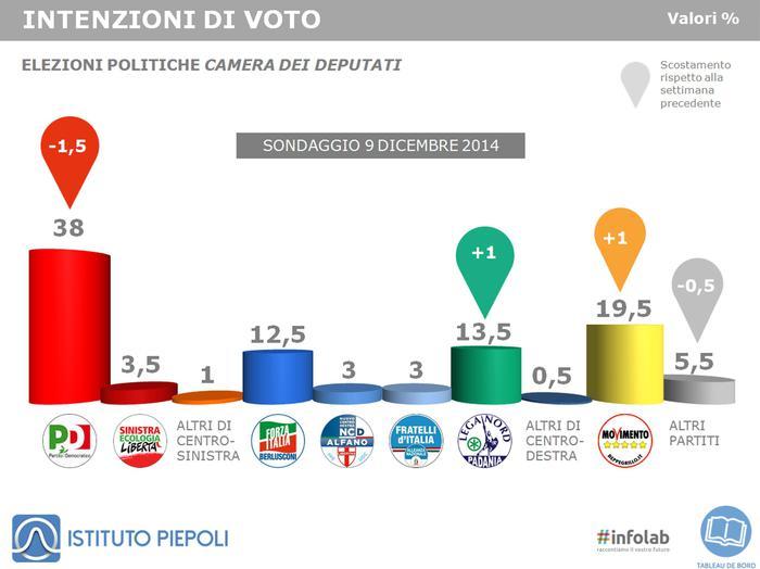 sondaggi elettorali piepoli 9 dicembre 2014