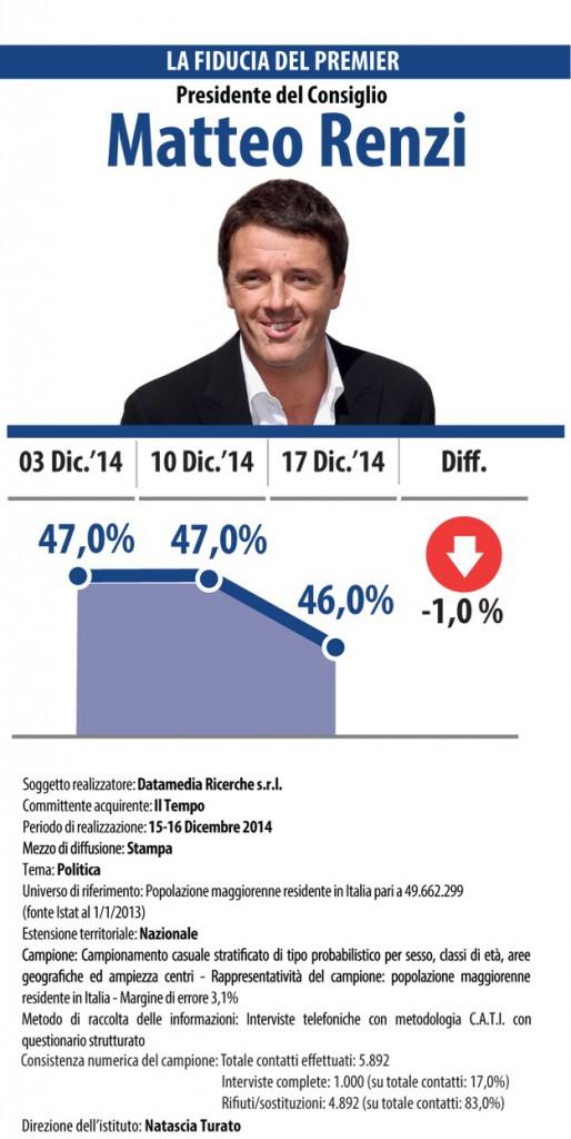 sondaggi politici Datamedia fiducia