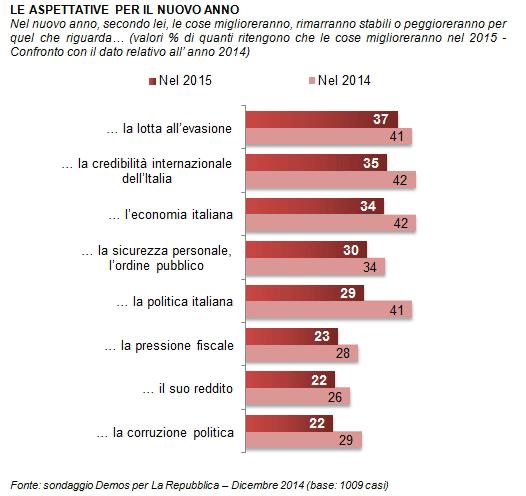 sondaggi politici Demos aspettative