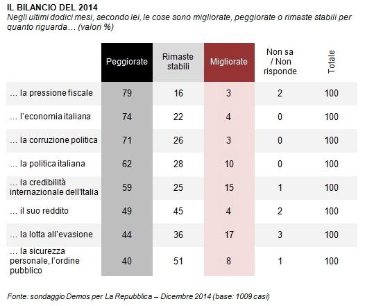 sondaggi politici Demos bilancio 2014