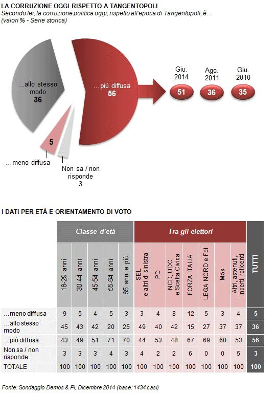sondaggi politici Demos corruzione partiti