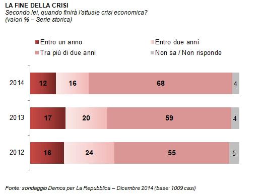 sondaggi politici Demos fine crisi
