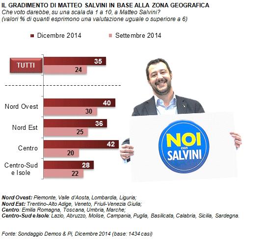 sondaggi politici Demos lega nord