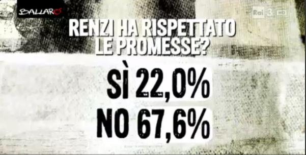 sondaggi politici Euromedia Renzi promesse