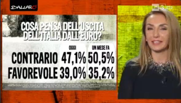 sondaggi politici Euromedia euro