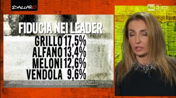 sondaggi politici Euromedia fiducia 2