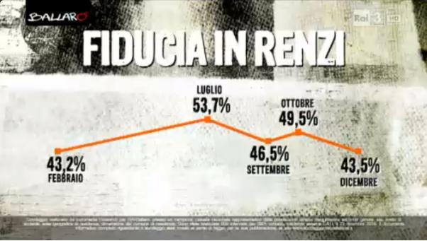 sondaggi politici Euromedia fiducia Renzi