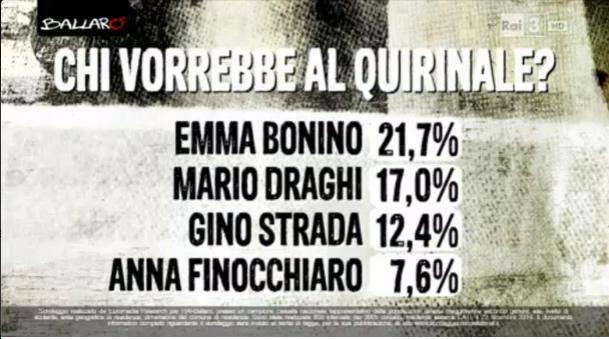 sondaggi politici Euromedia quirinale 1