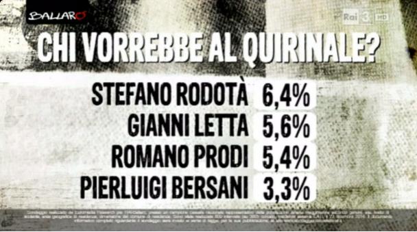 sondaggi politici Euromedia quirinale 2