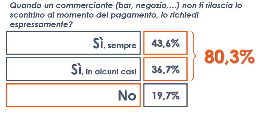 sondaggi politici Euromedia scontrino