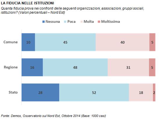 sondaggi politici demos fiducia