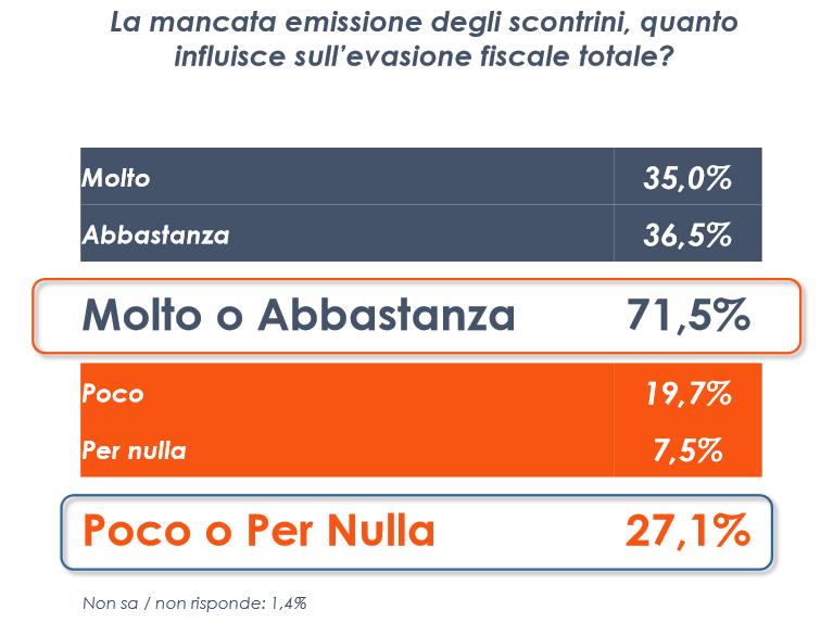 sondaggi politici euromedia emissione scontrini