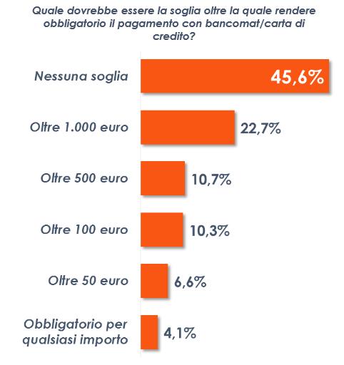 sondaggi politici euromedia limiti contante